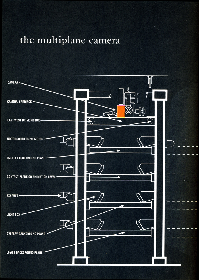 The Multiplane camera - Walt Disney's Multiplane Camera